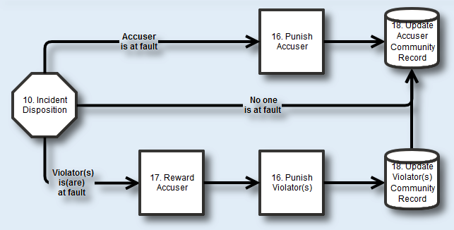 Self-Policing Gaming Community: Incident Disposition