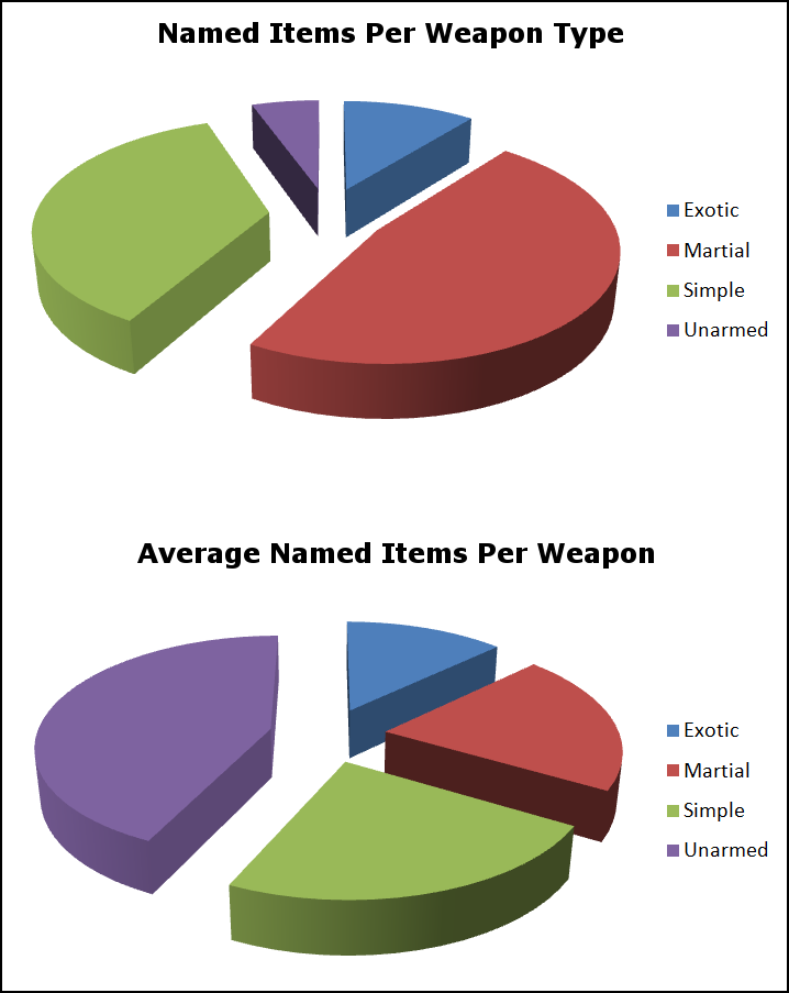 Named Weapons By Type