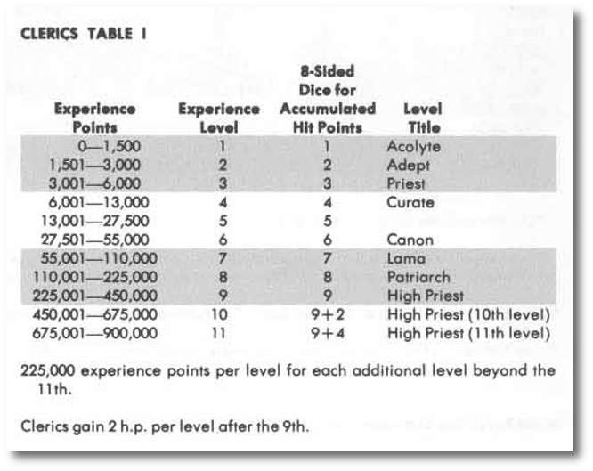 !st Edition D&D experience point curve
