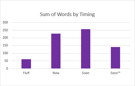 Word counts by discussion topic
